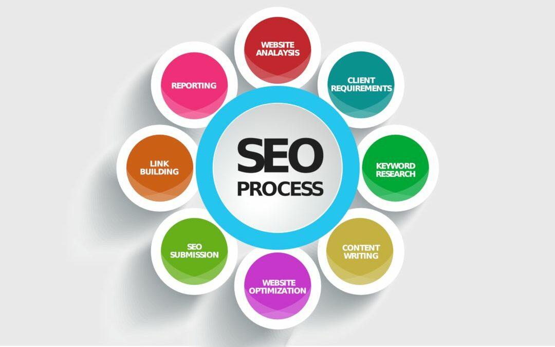 Digital Marketing Strategy for SEO